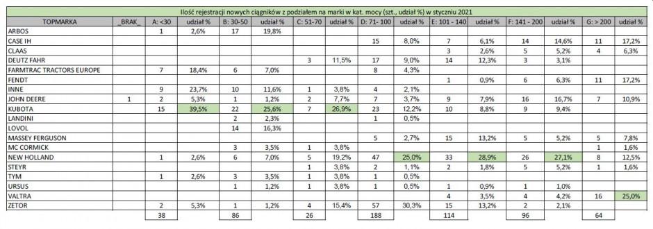 Udział poszczególnych marek ciągników w rejestracji w styczniu 2021 r. z podziałem na zakresy mocy, źródło: PIGMiUR