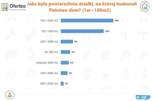 Jaka była powierzchnia działki, na której budowali Państwo dom? Źródło: Oferte.pl