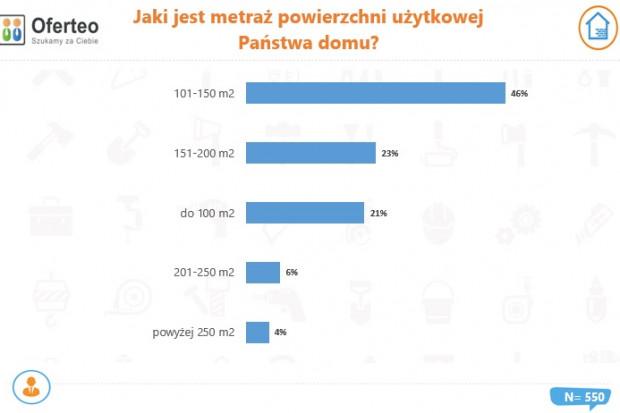 Jaki jest metraż powierzchni użytkowej Państwa domu? Źródło: Oferteo.pl