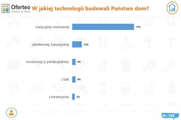 W jakiej technologii budowali Państwo dom? Źródło: Oferteo.pl
