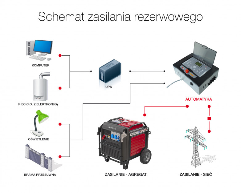 Schemat zasilania rezerwowego z agregatem prądotwórczym. Źródło: Honda