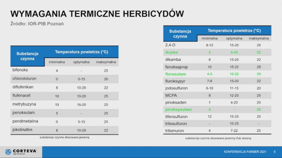 Wymagania termiczne substancji czynnych herbicydów. Źródło: Slajd z wystąpienia Pawła Talbierza.