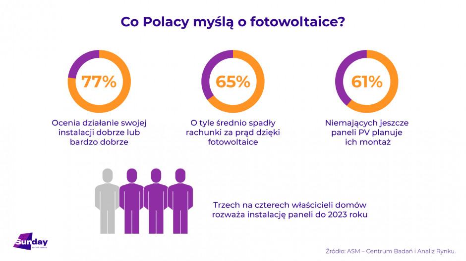 Co Polacy myślą o inwestycję w fotowoltaikę? Źródło ASM dla Sunday Polska