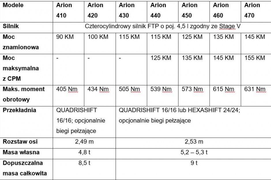 Najważniejsze dane techniczne Claas Arion 400 Stage 5