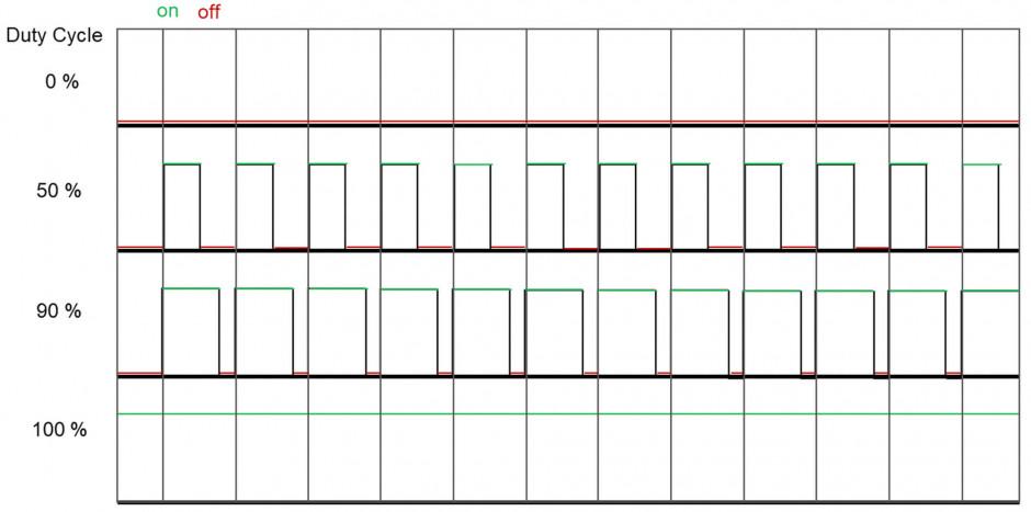 Schemat ilustrujący pracę Duty Cycle