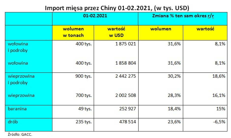 Import mięsa przez Chiny  01-02.2021r., oprac. Jacek Strzelecki