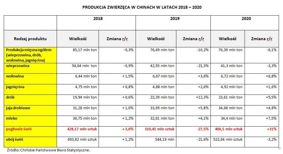 Chiny - produkcja zwierzęca 2018-2020r., oprac. Jacek Strzelecki
