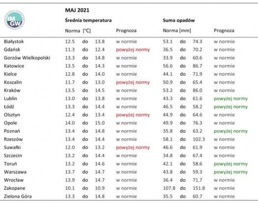 Temperatura del aire promedio estándar y precipitación total para mayo de 1981 a 2010 para ciudades seleccionadas en Polonia con pronósticos para mayo de 2021. Fuente: IMGW