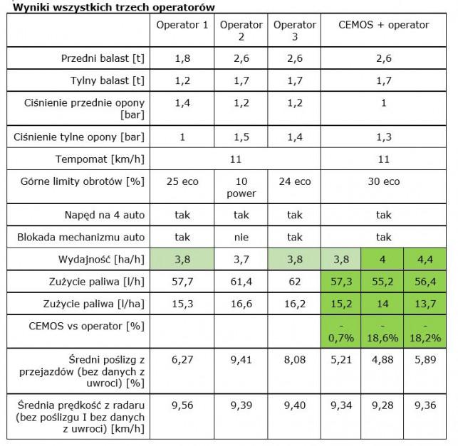 Tabela - wyniki testu Claas CEMOS