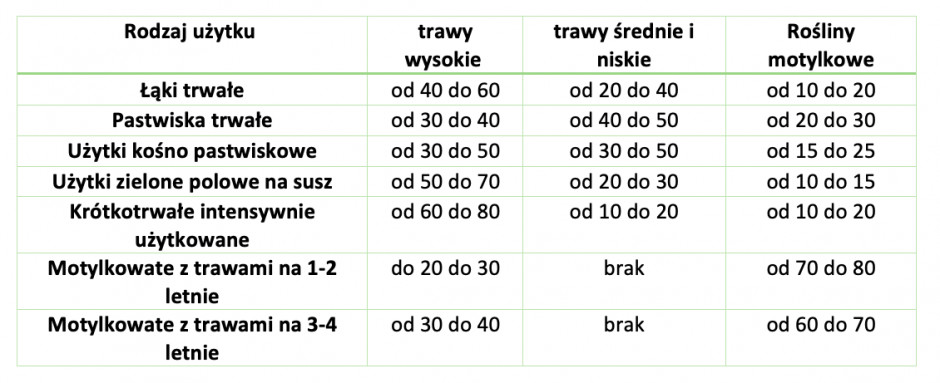 Tabela 1: Procentowy udział traw wysokich i niskich oraz roślin motylkowych w mieszance