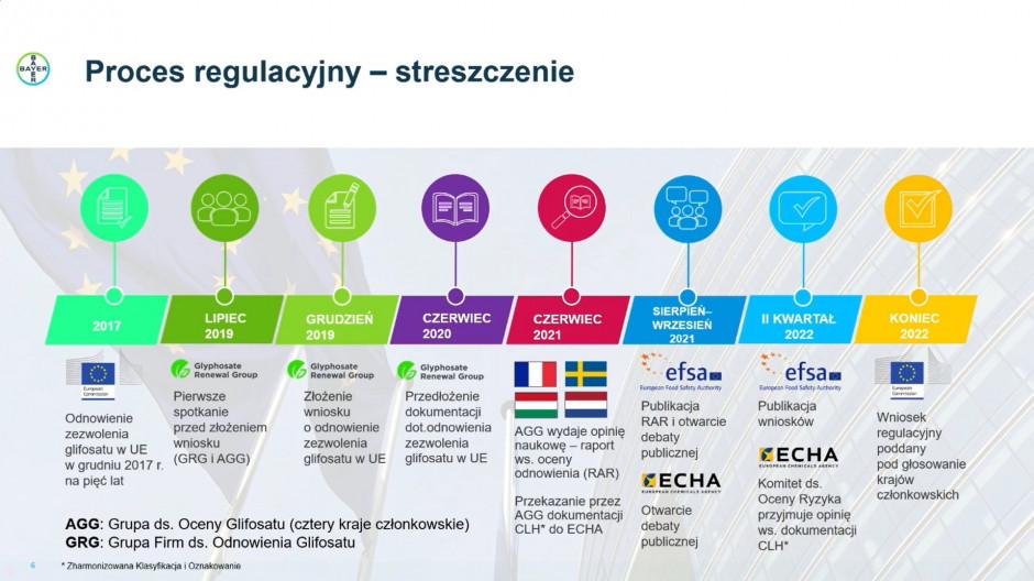 Historia legislacyjna glifosatu jest już długa, ale i także bardzo burzliwa. Najbliższe podjęte kroki zdecydują o przyszłości tej substancji czynnej w UE.Źródło: Bayer