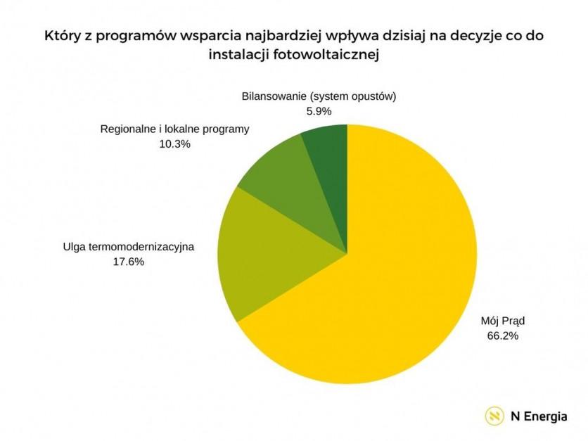 Który z programów wsparcia najbardziej wpływa dzisiaj na decyzje co do instalacji fotowoltaicznej. Źródło: N Energia