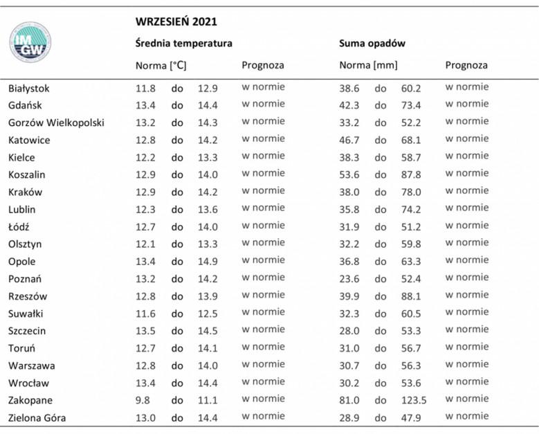 Tab. 3. Norma średniej temperatury powietrza i sumy opadów atmosferycznych dla września z lat 1981-2010 dla wybranych miast w Polsce wraz z prognozą na wrzesień 2021 r. Źródło: IMGW-PiB