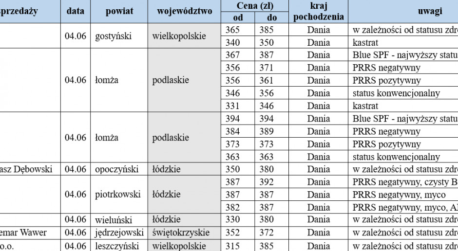 warchlaki importowane 04.06
