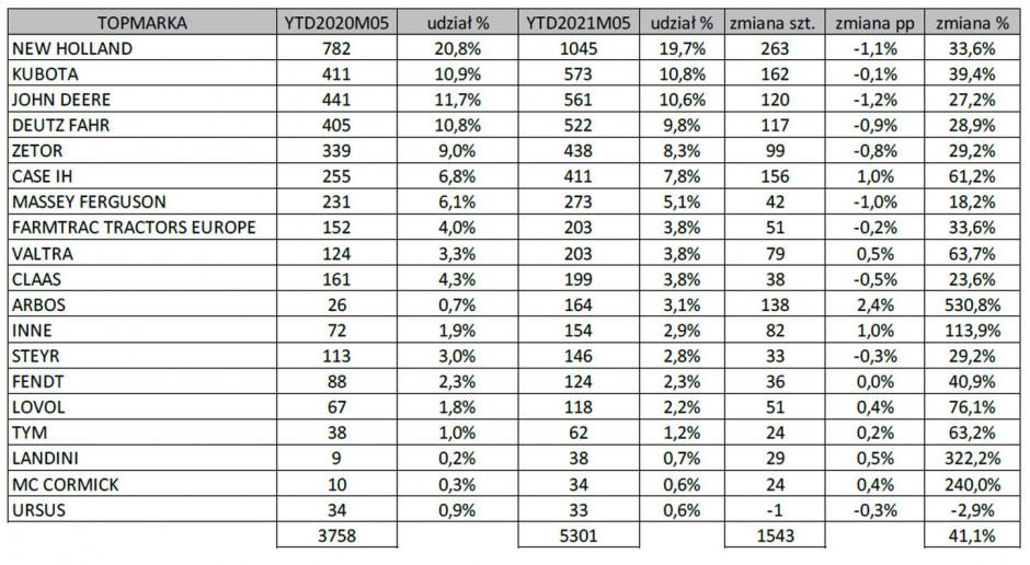 Porównanie rejestracji nowych ciągników z okresu styczeń-maj roku 2020 i 2021, źródło:PIGMiUR