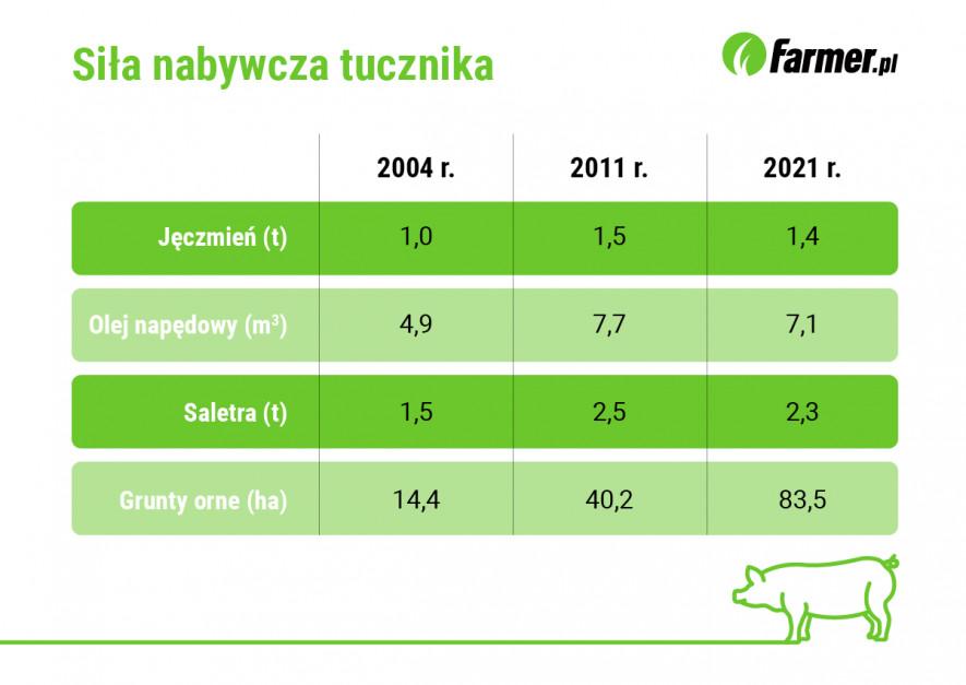 Ceny najważniejszych środków i czynników produkcji rolnej wyrażone w ekwiwalencie liczby sprzedanych tuczników