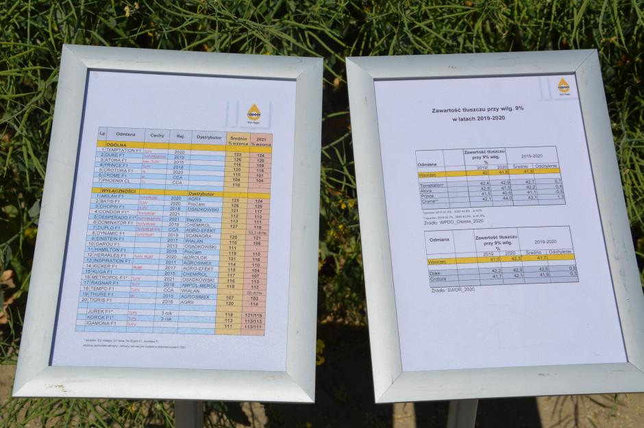 Krótki opis cech wszystkich odmian rzepaku oferowanych przez firmę Rapool. Zdjęcie: Wołosowicz
