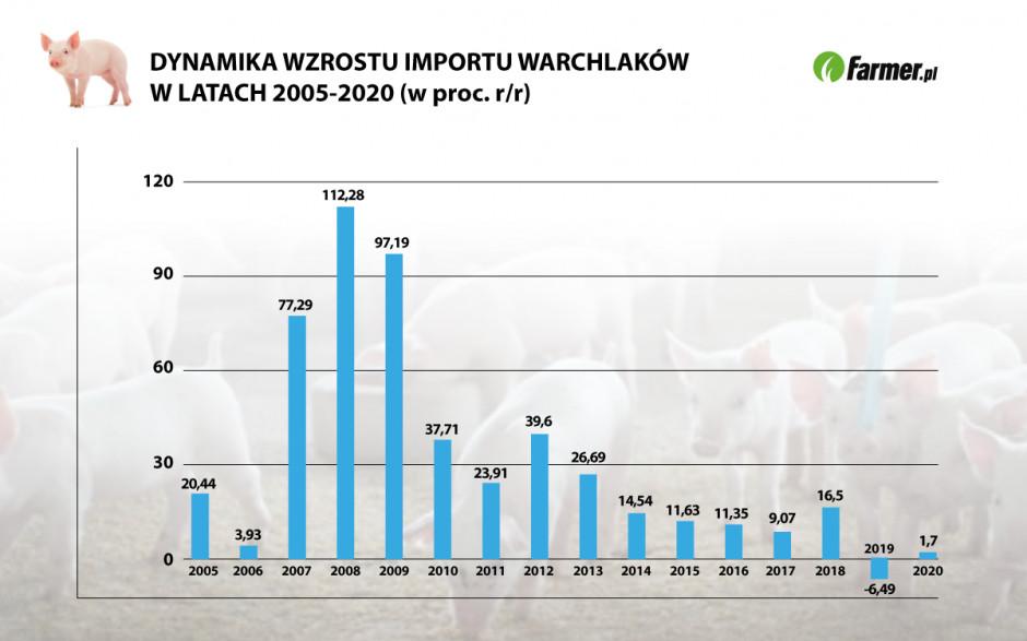 Źródło: Opracowanie własne na podstawie danych Eurostatu Grafika: PTWP