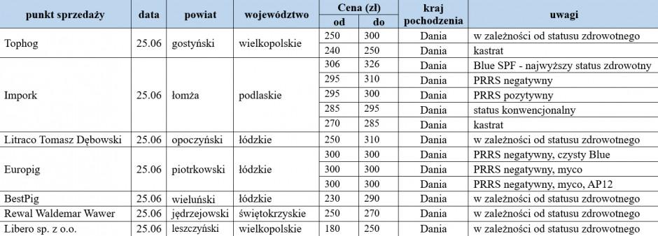 warchlaki importowane 25.06