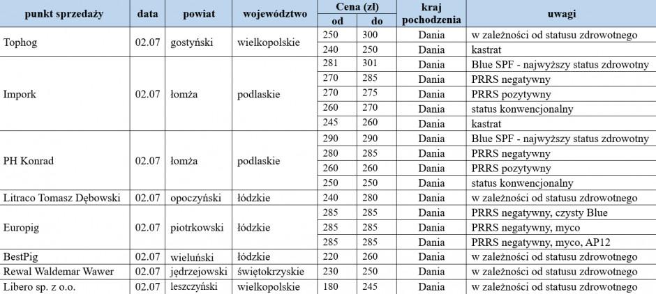warchlaki importowane, 02.07.2021