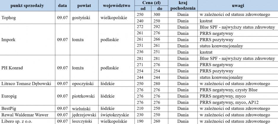 warchlaki importowane 09.07.2021