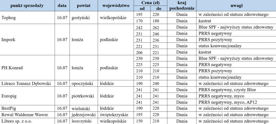 warchlaki importowane 16.07.
