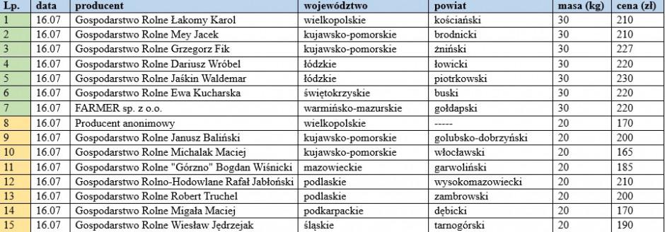 tabela kraj.jpg