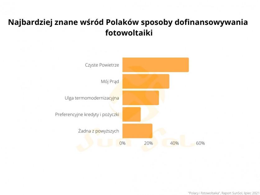 Najbardziej znane wśród Polaków sposoby dofinansowania fotowoltaiki. Źródło: SunSol