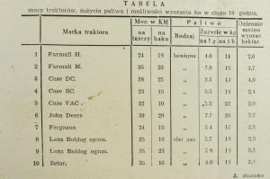 Tabela z1948r. porównująca moce izużycie paliwa ciągników