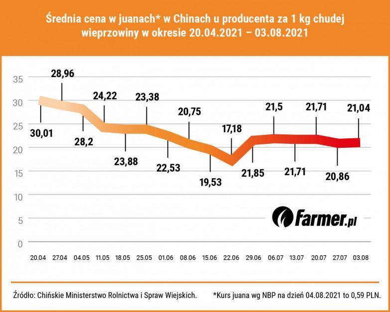 Średnia cena wieprzowiny w Chinach