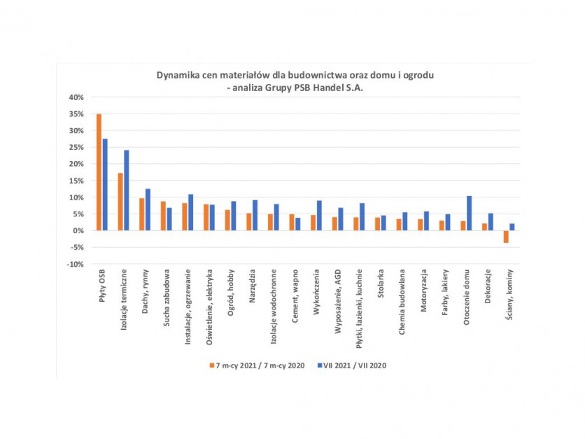 Jak zmieniły się ceny materiałów dla budownictwa i ogrodu w lipcu br.? Źródło: Grupa PSB