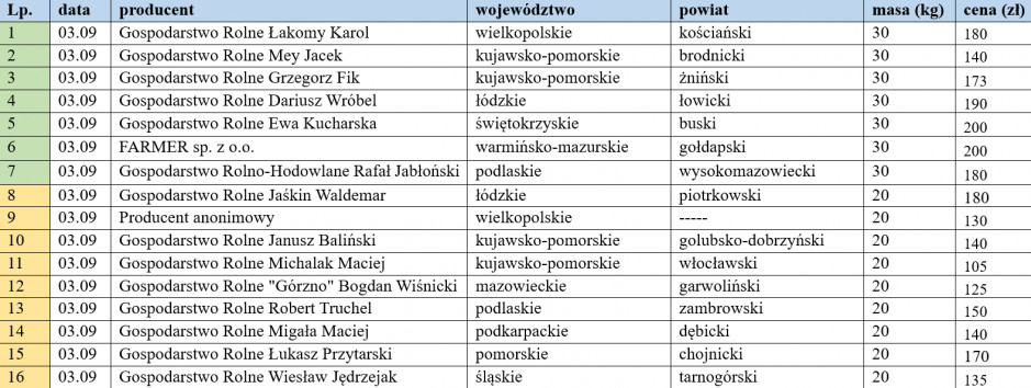 ceny warchlaków krajowych z dn. 03.09.2021.png
