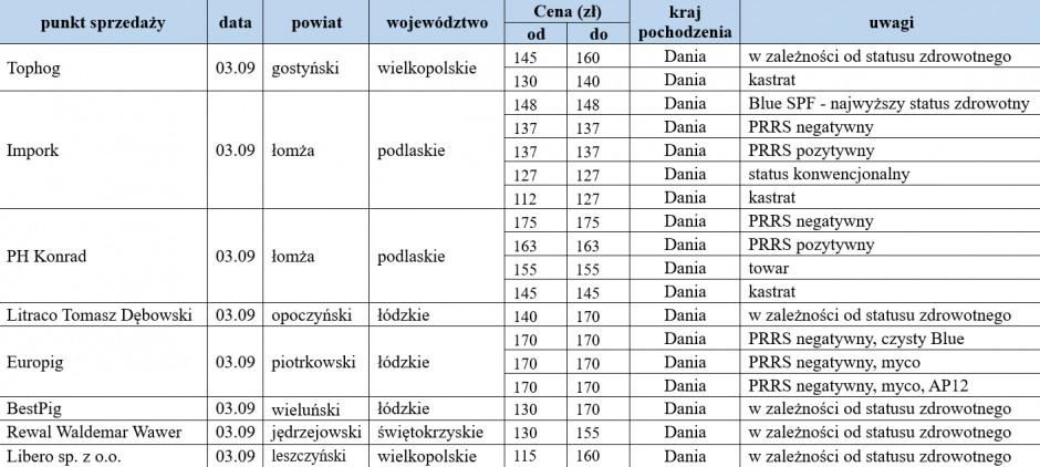 ceny warchlaków importowanych z dn. 03.09.2021.png