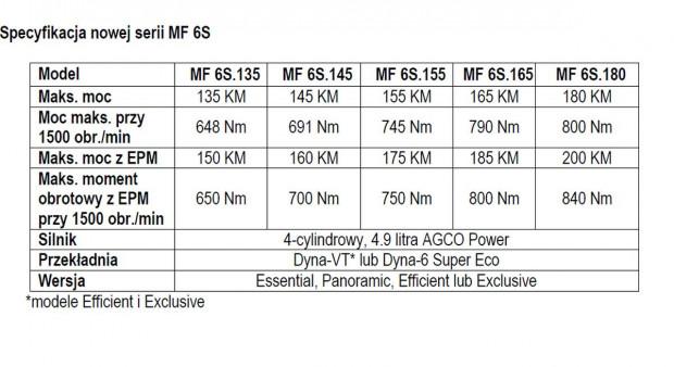 Podstawowe dane techniczne MF 6S, fot. AGCO