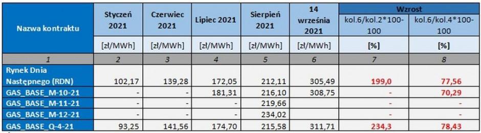 Tabela 1. Zmiany cen gazu w kontraktach notowanych na Towarowej Giełdzie Energii od stycznia do września 2021 r. Źródło:TGE - Dane statystyczne
