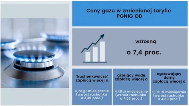 Ceny gazu w zmienionej taryfie PGNiG OD. Źródło: URE