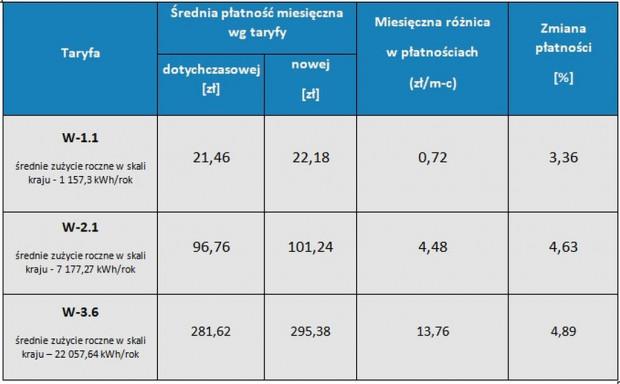 Tabela 2. Zmiany średnich poziomów łącznych płatności w grupach, do których kwalifikowani są odbiorcy w gospodarstwach domowych, korzystający z gazu ziemnego wysokometanowego. Źródło: URE
