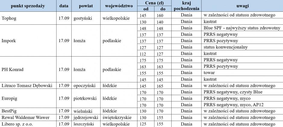 ceny warchlaków importowanych z dn. 17.09.2021