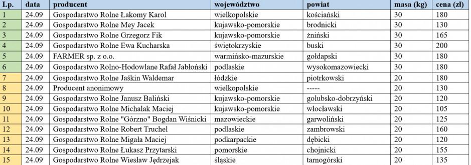 ceny warchlaków krajowych z dn. 24.09.2021