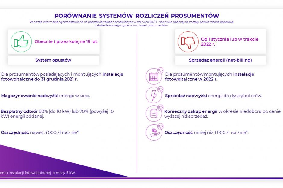 Porównanie systemu rozliczeń właścicieli instalacji fotowoltaicznych przed i po zniesieniu systemu opustów. Źródło: Sunday Polska