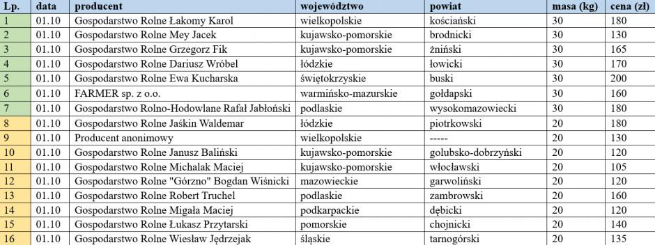 ceny warchlaków krajowych z dn. 01.10.2021