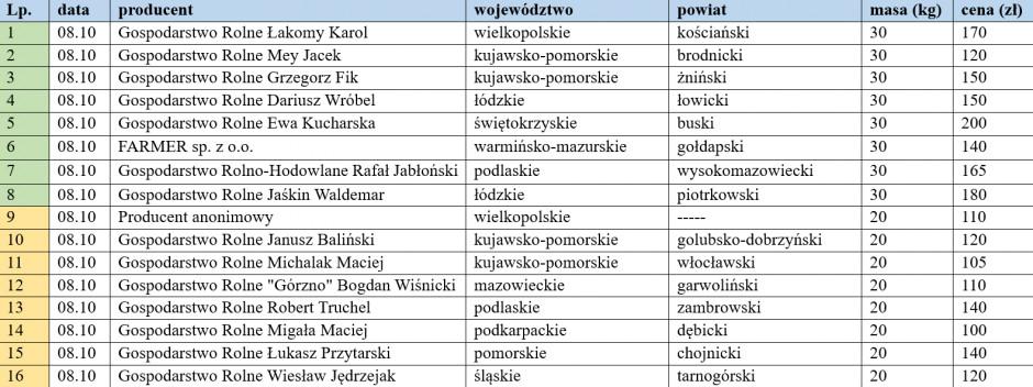 ceny warchlaków krajowych z dn. 08.10.2021